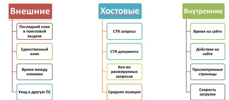 Улучшения поведенческих факторов развитие сайта Сиреневая улица (деревня Фоминское)